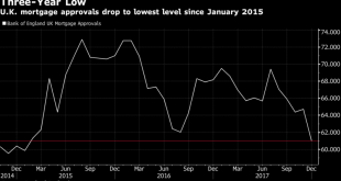 U.K. Mortgage low